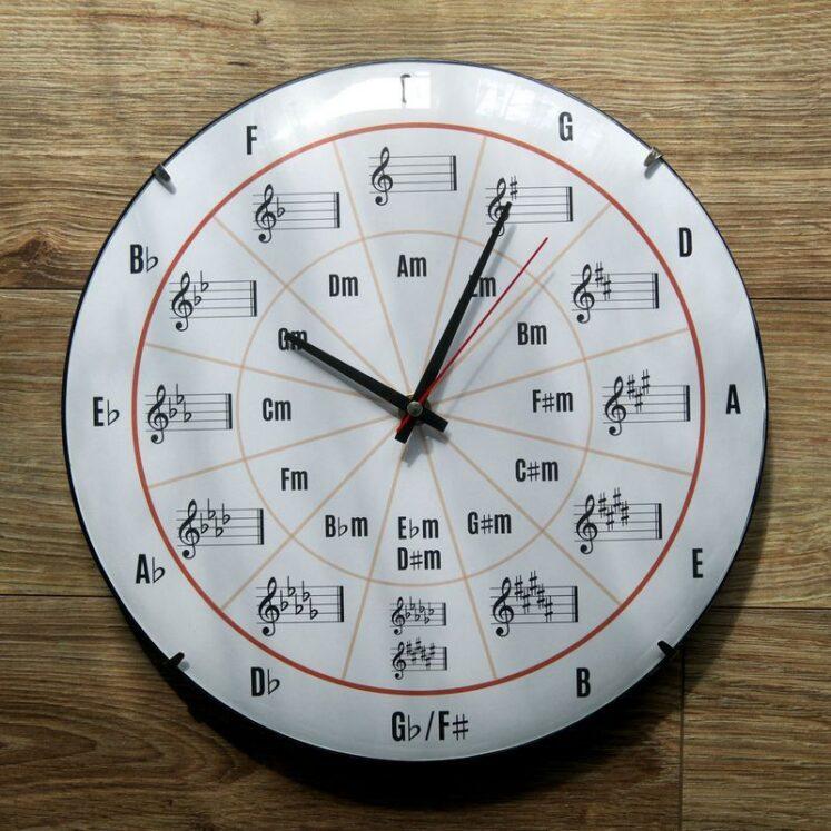 zegar koło kwintowe zegar muzyczny
